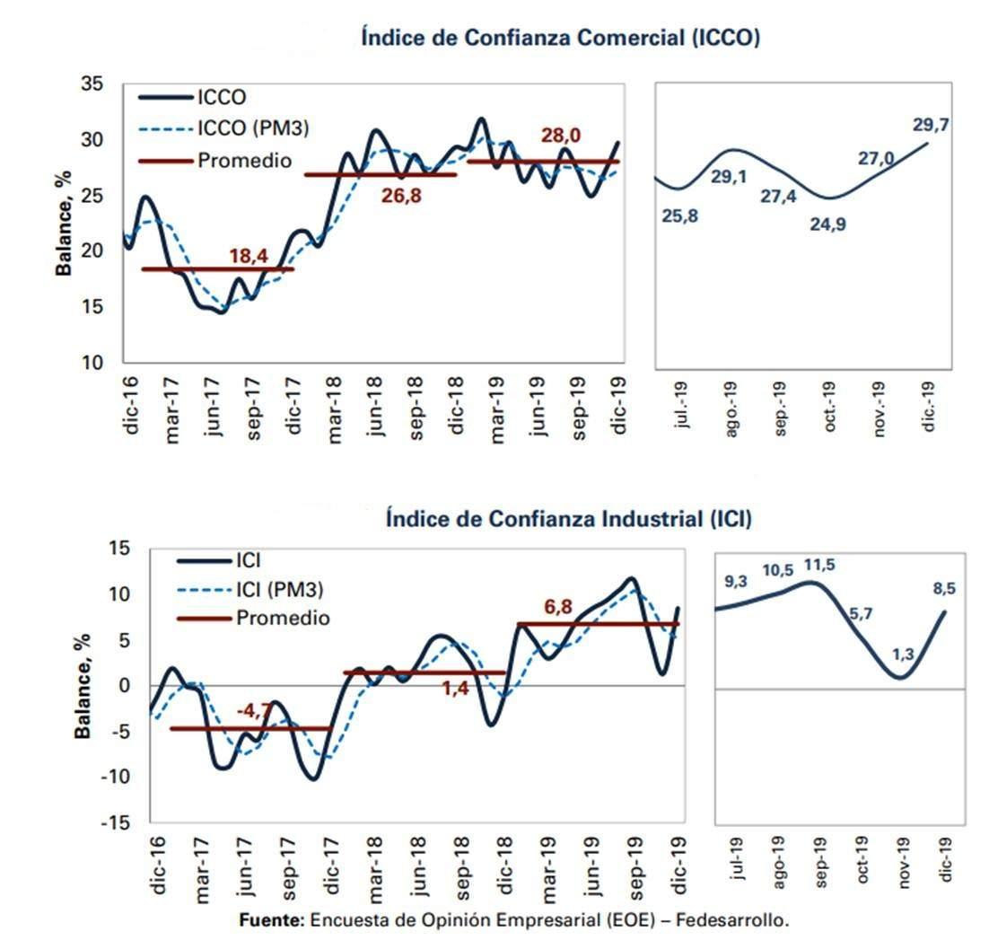 En 2019 mejoraron los Índices de Confianza Comercial e Industrial del país