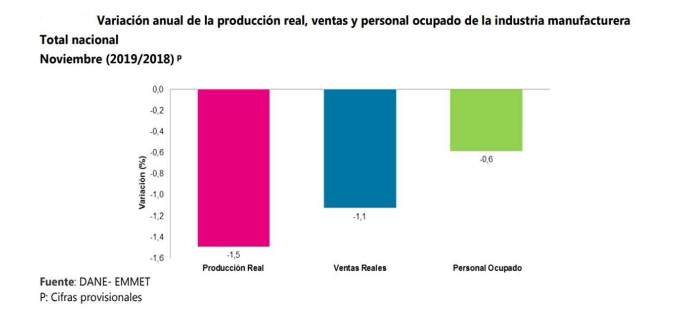 En noviembre la producción real de la industria manufacturera decreció 1,5%
