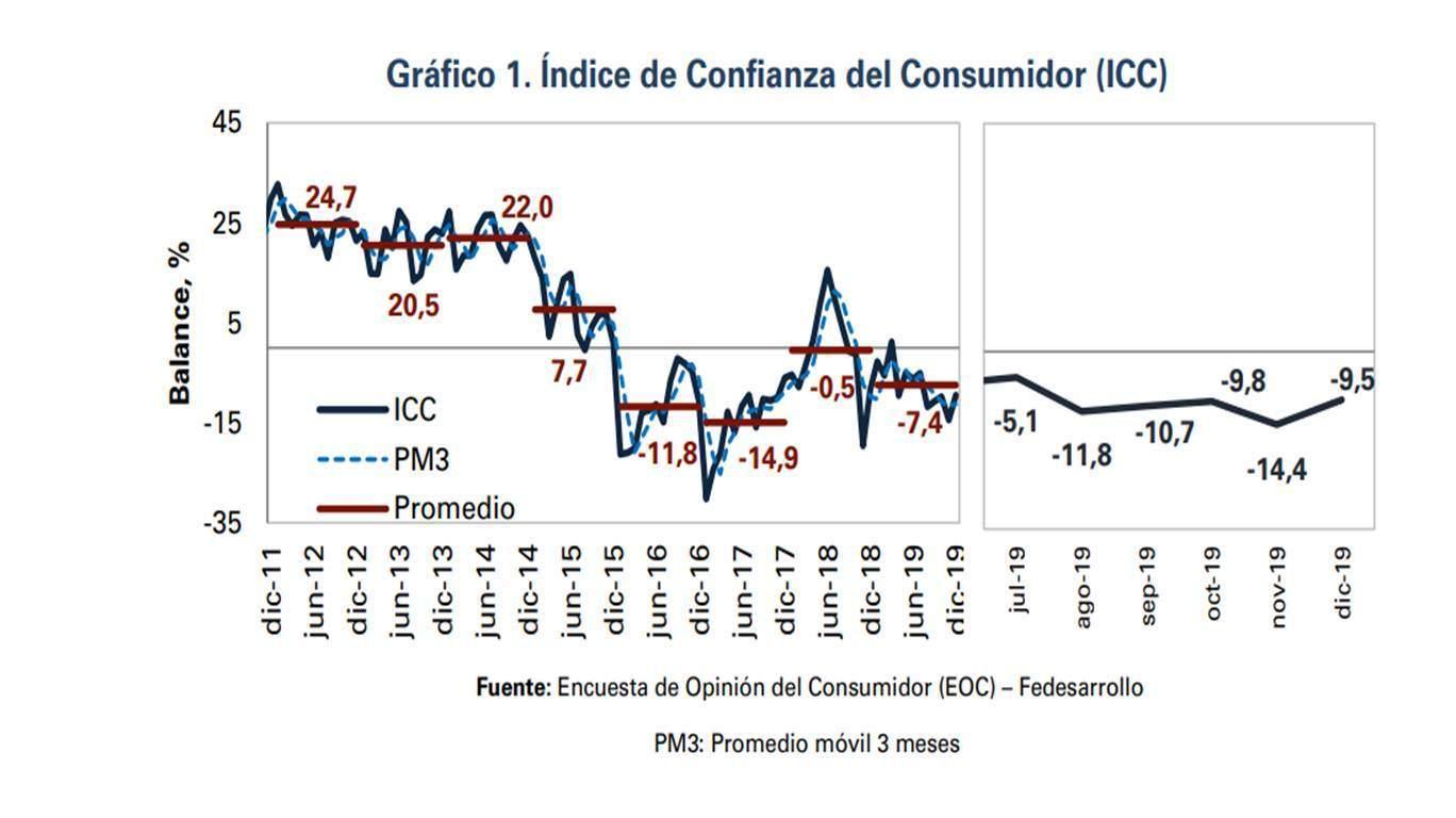 En 2019 el Índice de Confianza del Consumidor reportó un balance de -7,4%