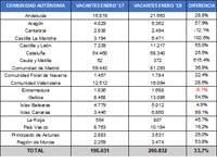Crece un 58% la oferta de puestos de trabajo en Aragón