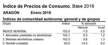 Los precios bajan un 1% en enero en Aragón