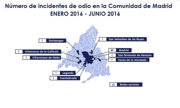 observatorio-madrileno-agresiones-homosexuales-grafico.jpg