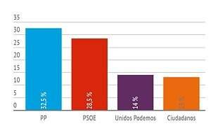 El PSOE le pisa los talones al PP