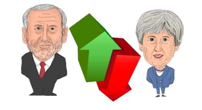 Corbyn supera a May como favorito para gobernar