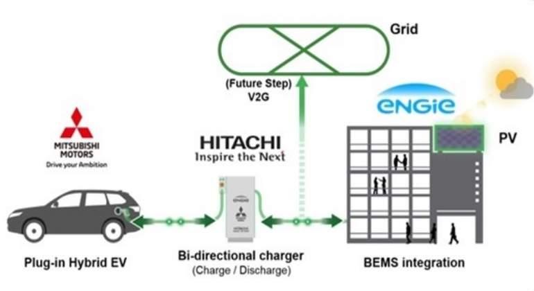 mitsubishi-carga-edificio-coche-bidireccional.jpg