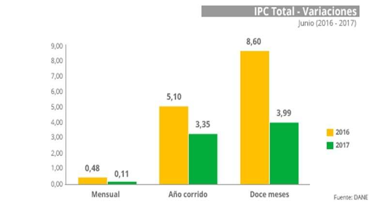 ipc-colombia-junio