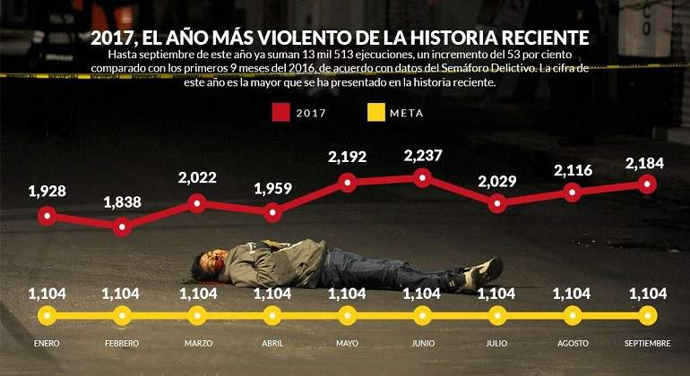 2017, el peor año en materia de seguridad en México: Semáforo Delictivo