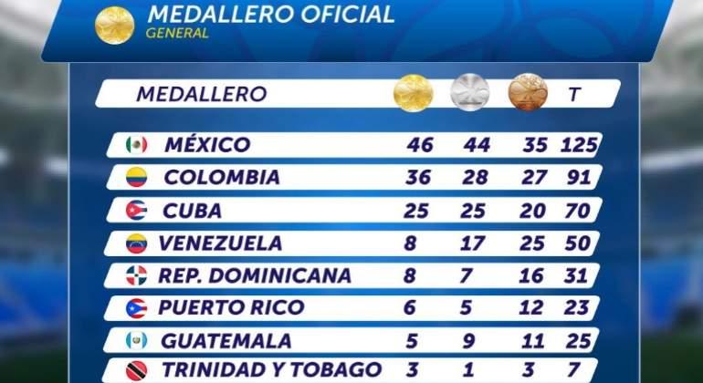 Medallero-JuegosCentroamericanos-Twitter-Bquilla2018.jpg