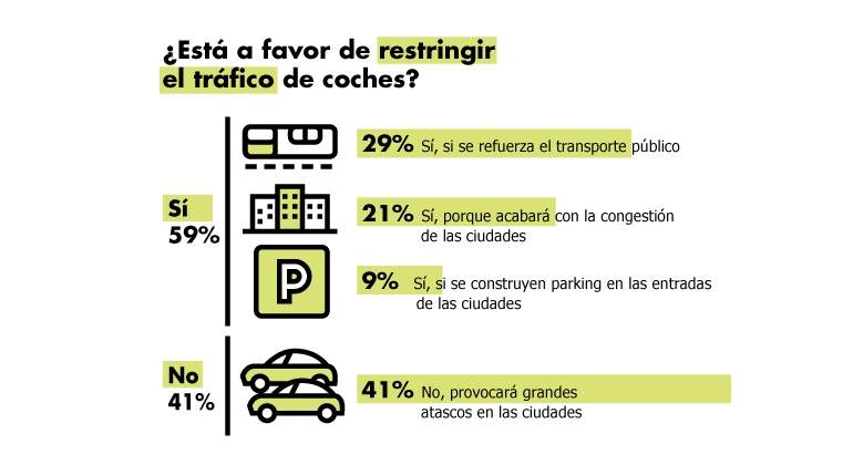 encuesta-restriccion-traficio-direct-seguros-1.jpg