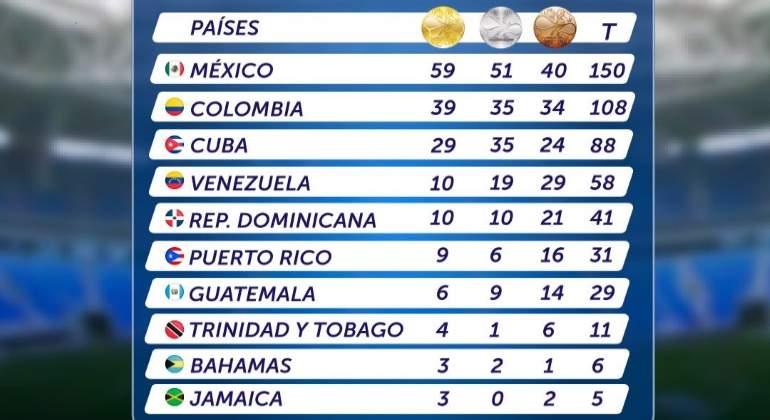 Barranquilla-Medallero-Oficial-Juegos-Centroamericanos-Twitter-Bquilla2018-770.jpg