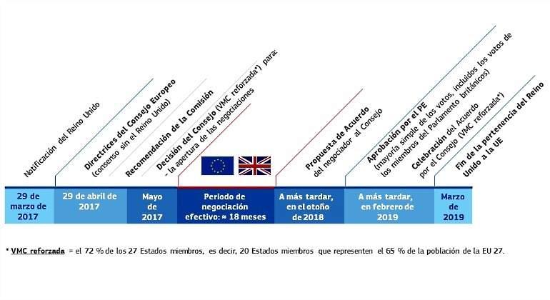 Artículo 50 del Tratado de la Unión Europea: ¿Qué es? ¿Cómo se puede ...