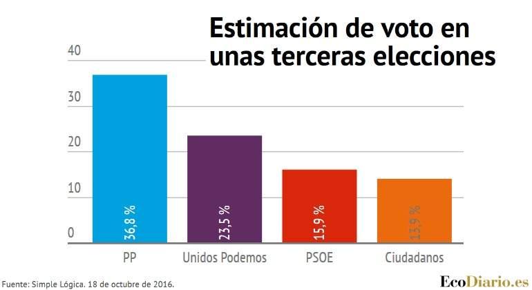 encuesta-terceras-elecciones-simple-logica-18oct.jpg
