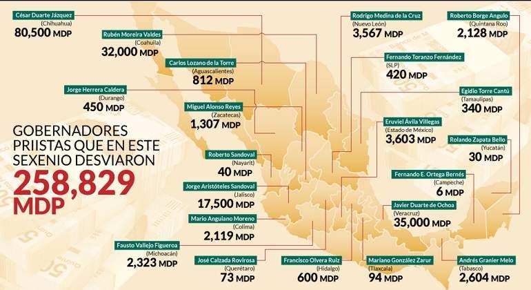 Los 258,000 millones desviados por gobernadores del PRI