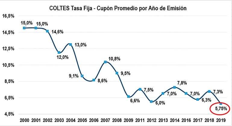 Exitosa colocación de TES por $720.000 millones
