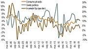 grafico demanda interna