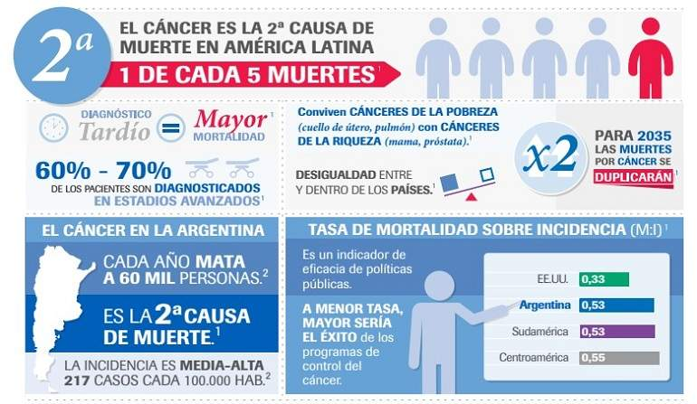 CancerInfografia770.jpg