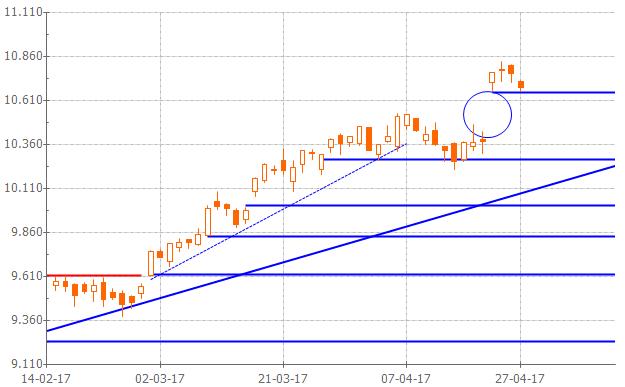 Gráfico análisis técnico IBEX 35