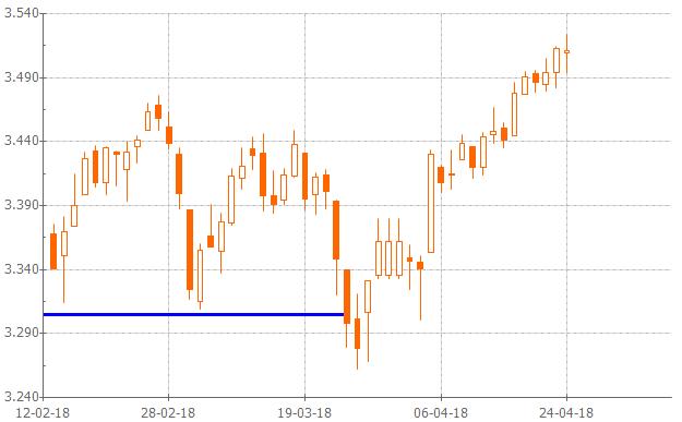 Gráfico análisis técnico EURO STOXX 50®